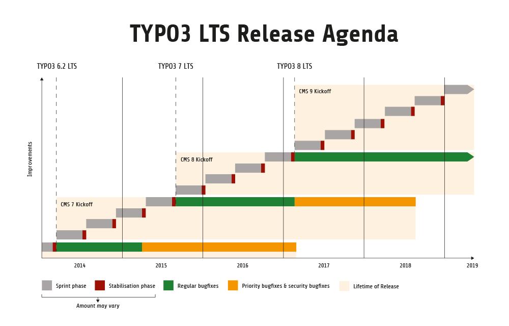 TYPO3 Erscheinungs Agenda