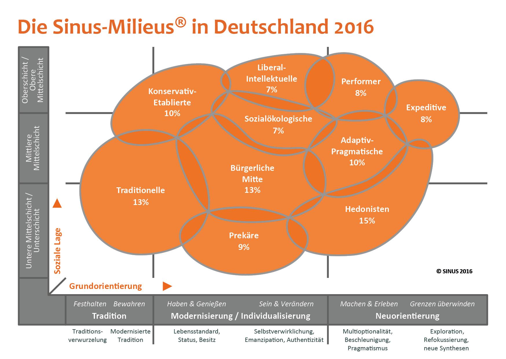 Buyer Persona Konzept: Darstellung der Sinus Milieus in Deutschland