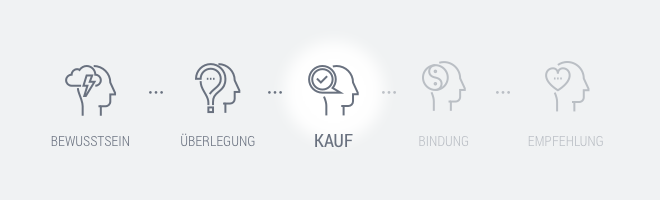 Customer Journey Kauf