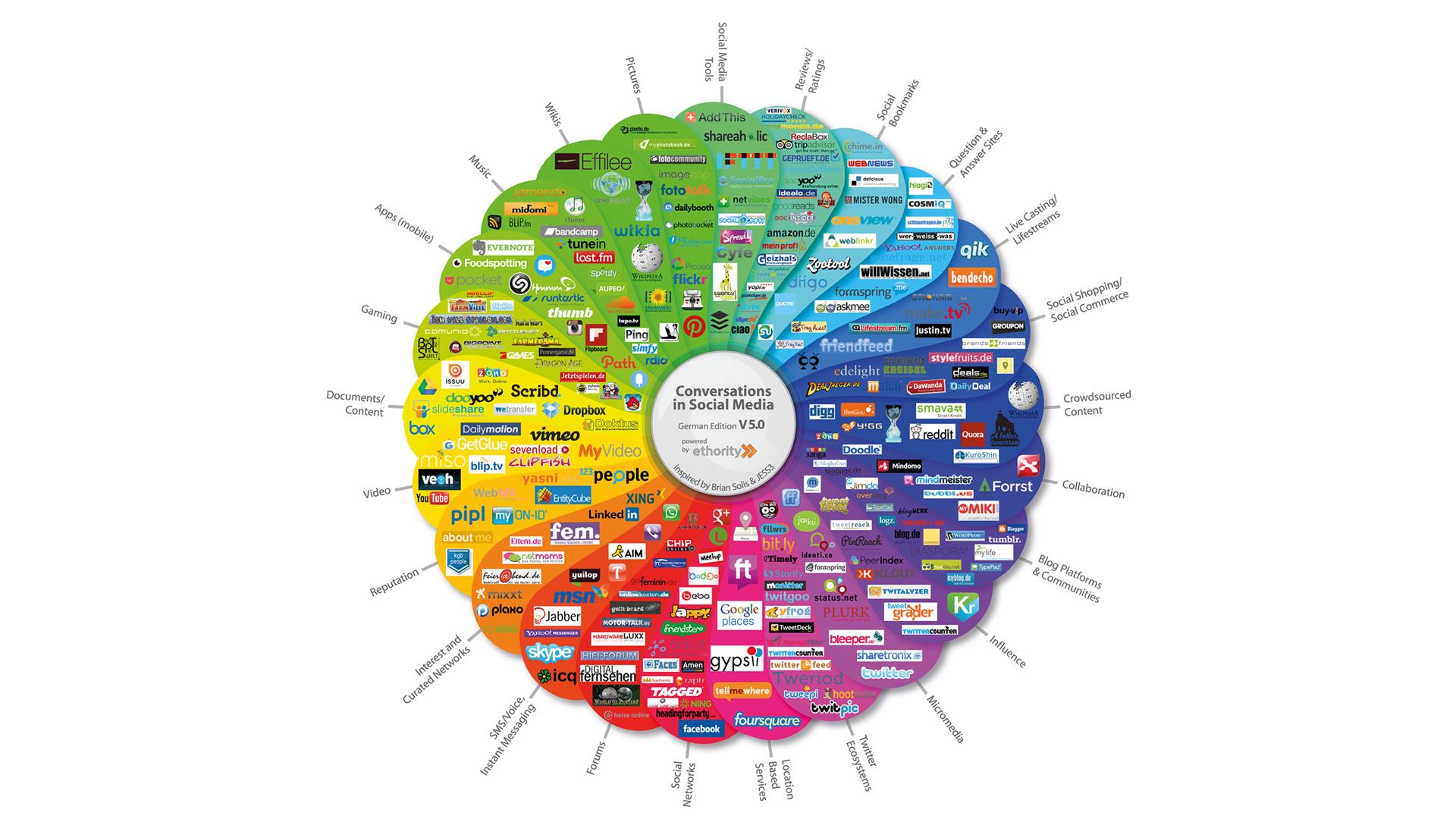 Beispiel für ein Social Media Prisma