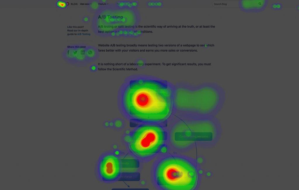 Beispielhafte Darstellung einer Website-Heatmap